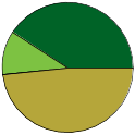 Pie chart of binomial name statuses